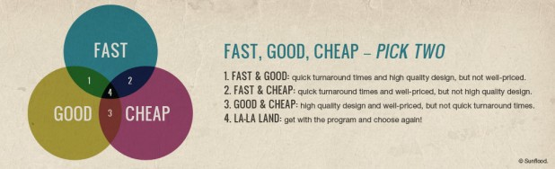 Fast-good-cheap_image-618x188