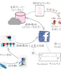 jawbone_IFTTT_facebook