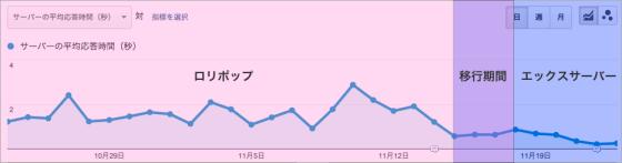 サイトの速度とページ読み込み速度_-_Google_Analytics