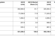 BlackBerry has Finally Reached 0% Market Share