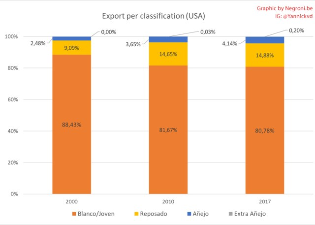 Tequila Export Per Classification