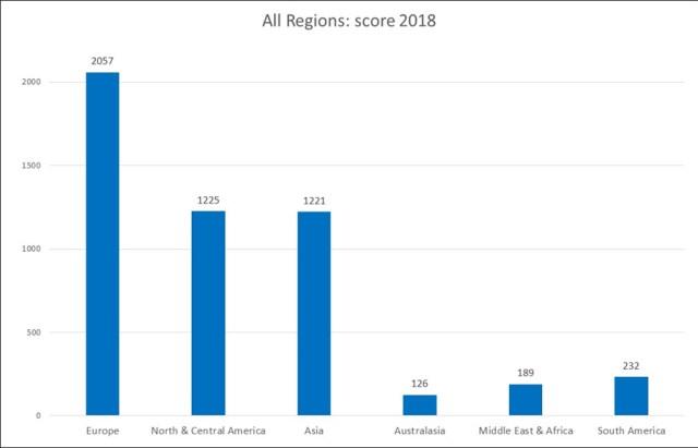 Regions18s