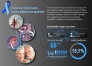 Καρκίνος προστάτη: ο συχνότερος εχθρός του άνδρα, όχι όμως ο χειρότερος