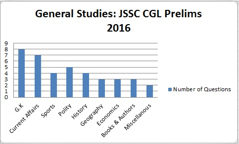 JSSC CGL Prelims Exam Analysis General Studies