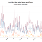 SAR Incidents by Week and Type (2003 to 2010)