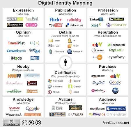 Digital Identity Mapping