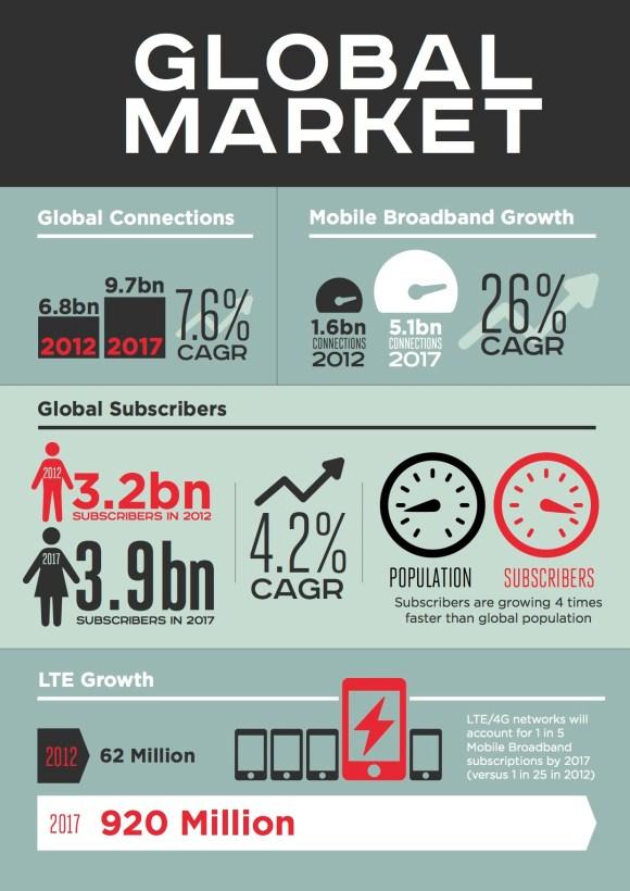 GSMA Mobile Economy 2013