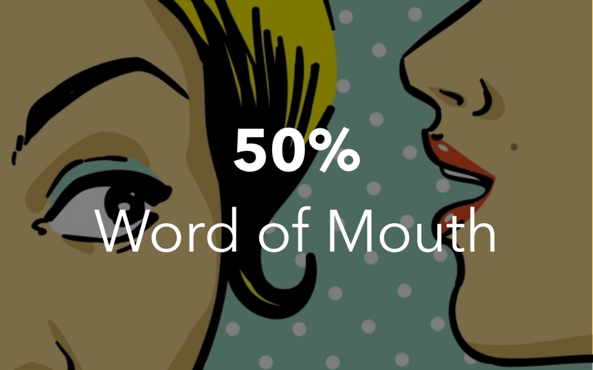 50% Word of Mouth