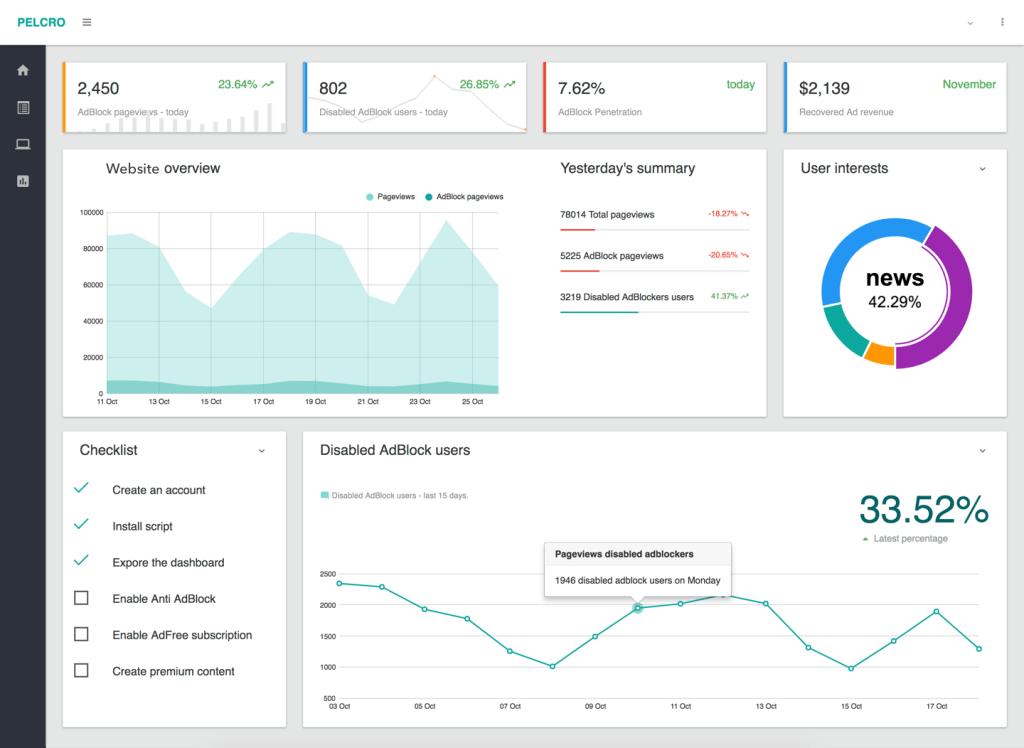 Pelcro Full Analytics Screenshot