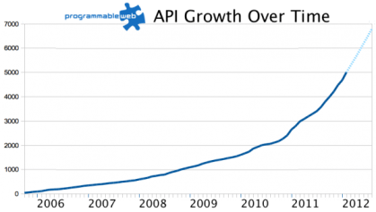 Programmable Web API Growth Chart