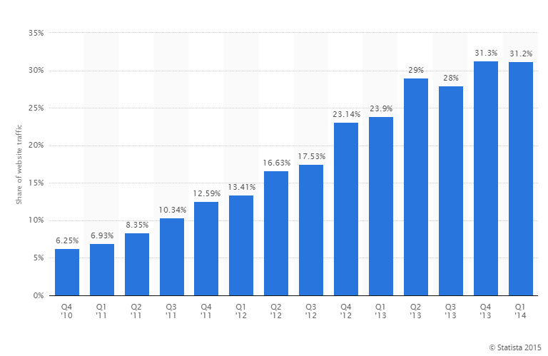 Mobile Traffic macht immerhin 30% aus!