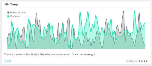 You are slightly less likely (22%) to be productive when it's warmer overnight.