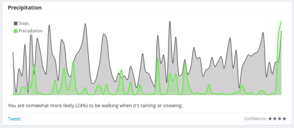 You are somewhat more likely (24%) to be walking when it's raining or snowing.