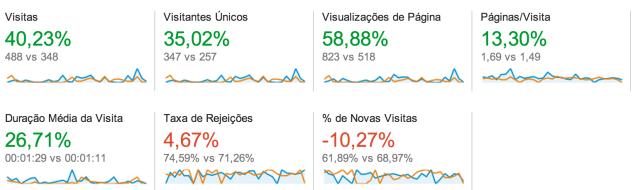 Google Analytics - Visitas Comparativo
