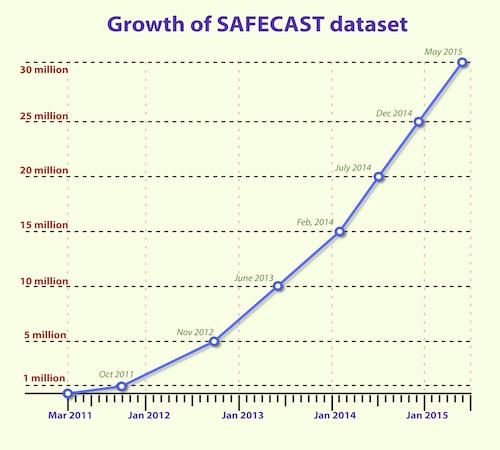 35 million data points