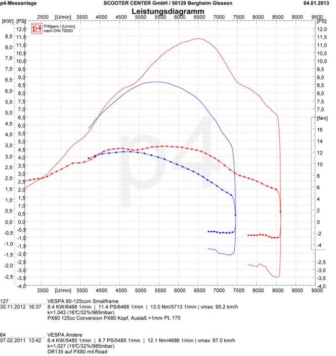 Vespa PX80 Conversion Tuning