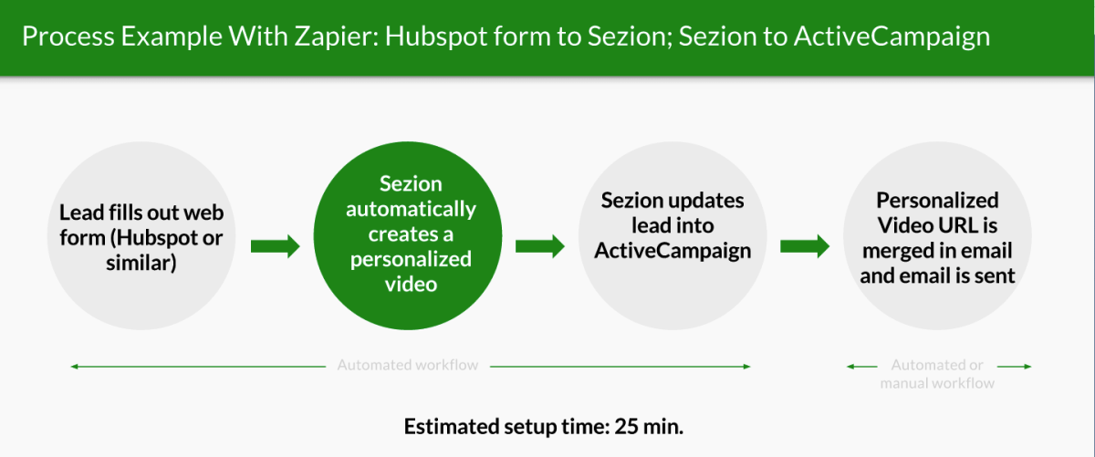 Automation Workflow Example to Create personalized Videos