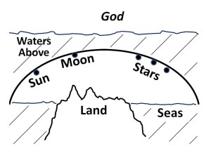 Old Testament conception of the cosmos.