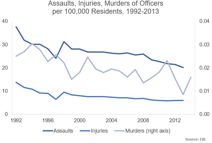 assaults injuries murder per capita 1992-2013-4