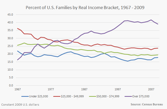 Census Bureau income data-3