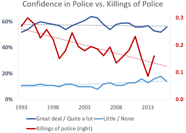 confidence vs killings