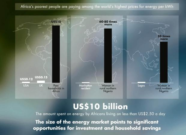 Africa's poorest people are paying among the world's highest prices for energy per KWh _blog.swaliafrica.com