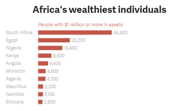 Number of millionaires in Africa by country_blog.swaliafrica.com