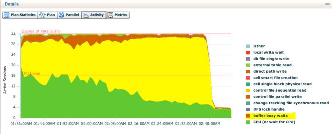 data_load_buffer_busy_waits
