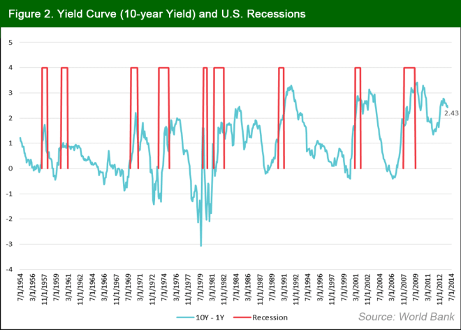 yield curve edited