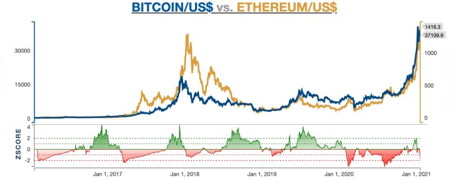 Bitcoin acts as a leading indicator for other cryptocoins