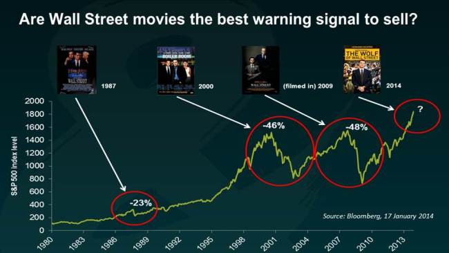 Wall Street Movies and Market Crashes
