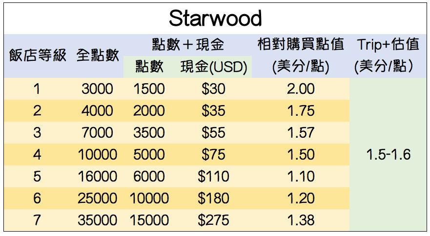 喜達屋飯店點數估值(以兌換免房為計算基準)