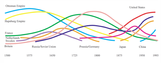 Source: Conceptualized by Doran (1965; updated 1981, 1989, 1993), based on estimations for the period 1500 to 1815, and data for the years 1815-1993).