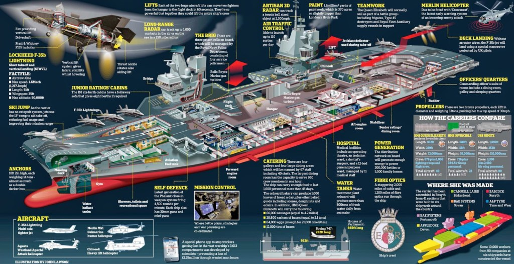 The centre pieces of the future Royal Navy, without enough Type 26 Frigates to provide for wider presence and escort, or combat aircraft, they will be very much limited in terms of providing the capability Britain needs from them.