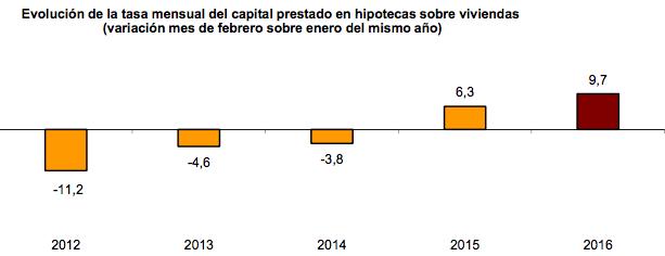 Evolución Tasa Mensual del Capital Prestado para Hipotecas sobre Viviendas 2012-2016