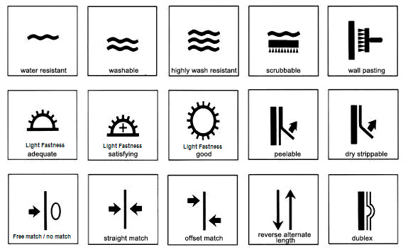 chart featuring common wallpaper symbols to denote features