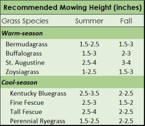 Mowing Table - Grass height by species