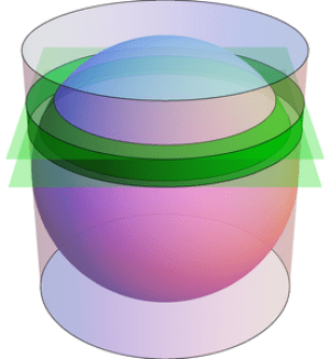 Archimedes' Hat-Box Theorem