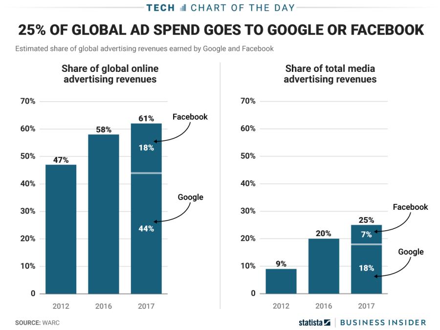 Global ad revenue
