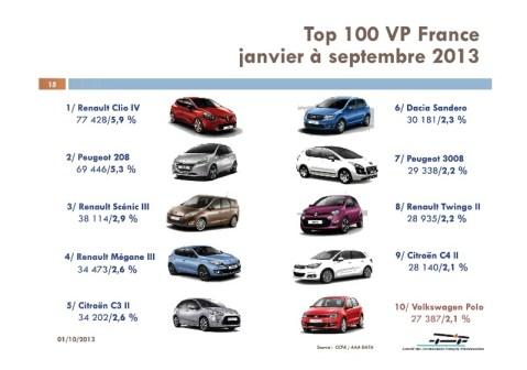 Photo  Marché automobile français septembre 2013 : Un petit bond pour...