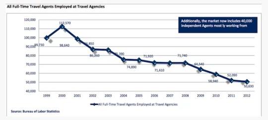 Empleados en las agencias de viajes en Estados Unidos desde 1999
