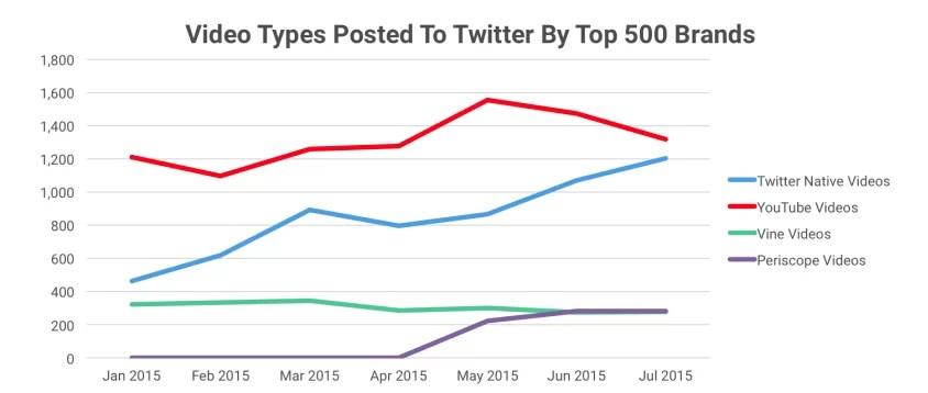 Twitter y los videos nativos: más amenazas para Youtube