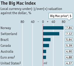 The Big Trac Index