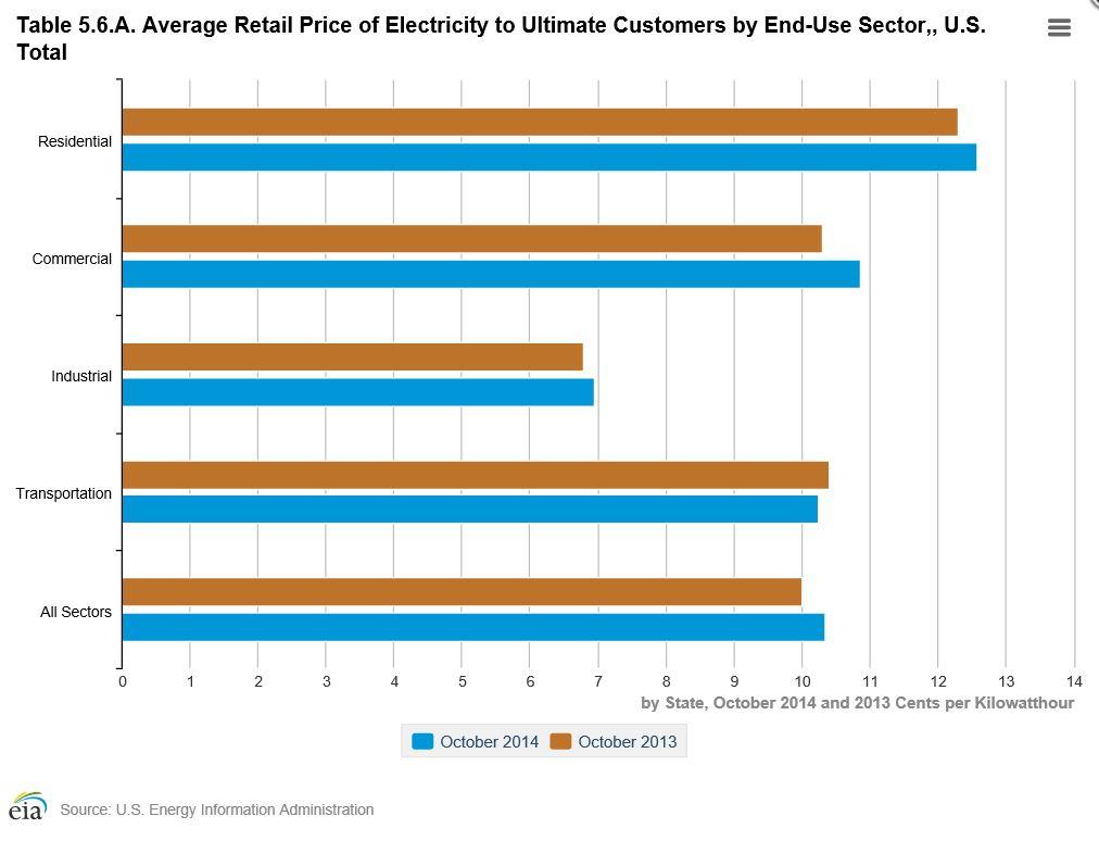 PRICE US ENERGY