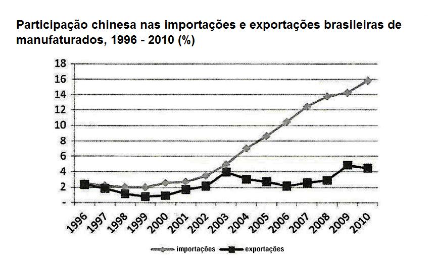 Participação chinesa nas importações e exportações brasileiras de manufaturados