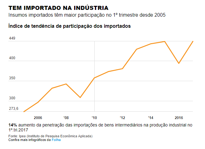 índice_importação