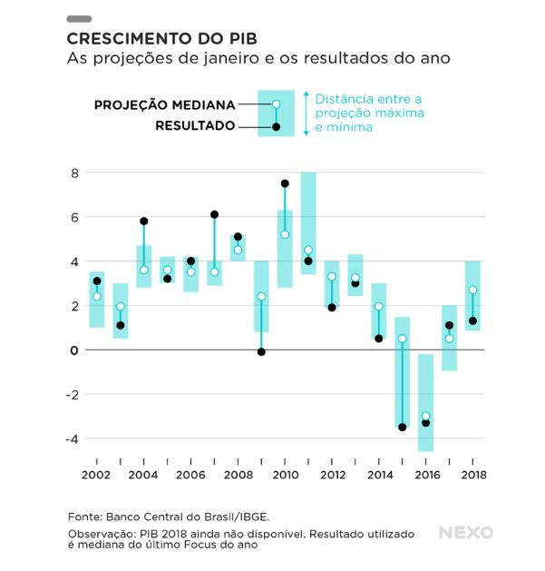 crescimento pib brasileiro nexo blog do milton