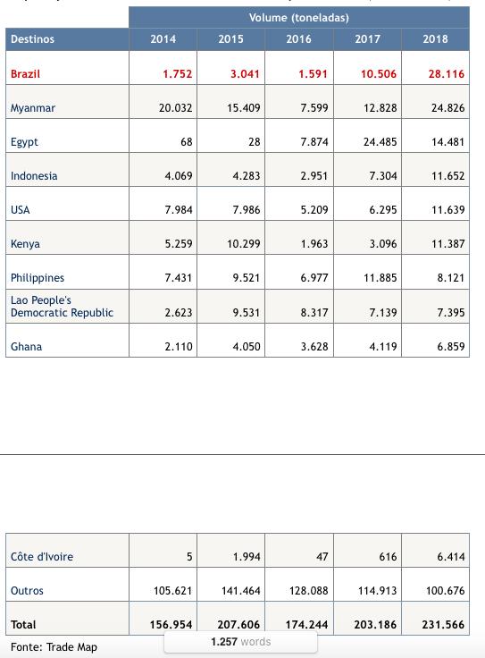 tabela-destinos-importacoes-chinesas
