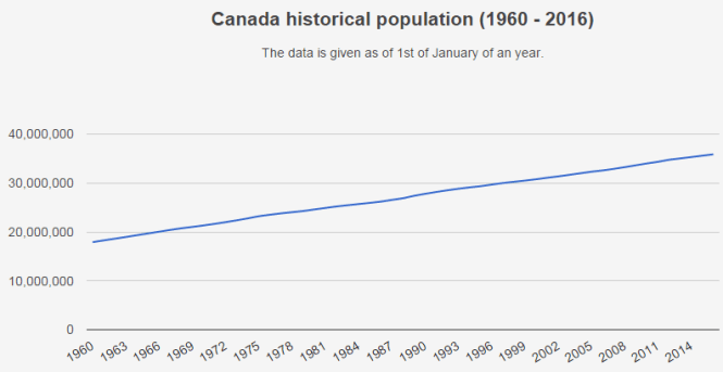 people live in canada-history