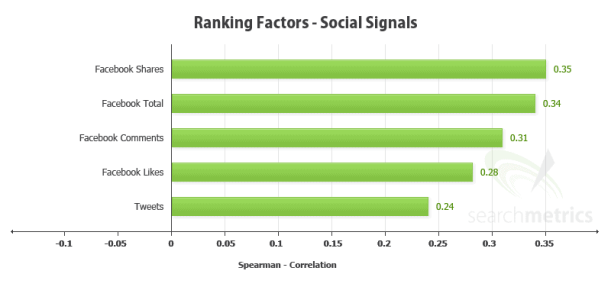 social signals importance